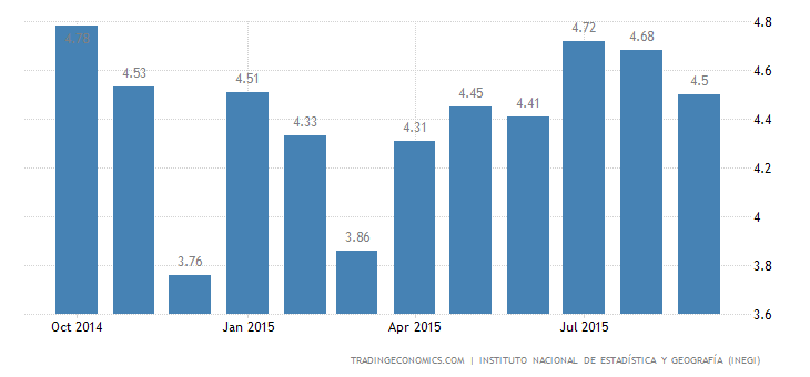 Mexico Unemployment Rate at 3-Month Low