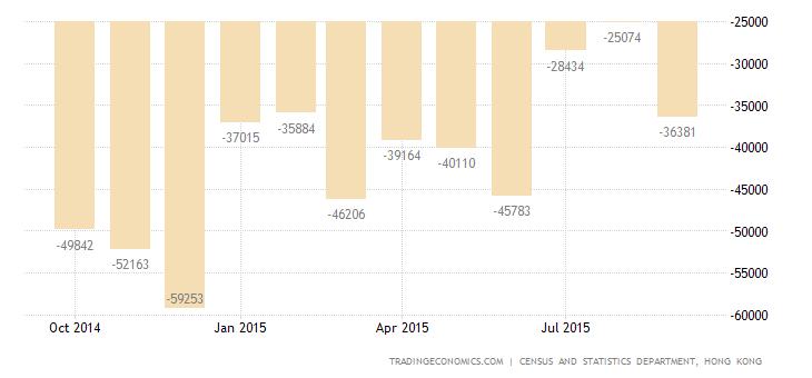 Hong Kong Trade Deficit Narrows 28% in September