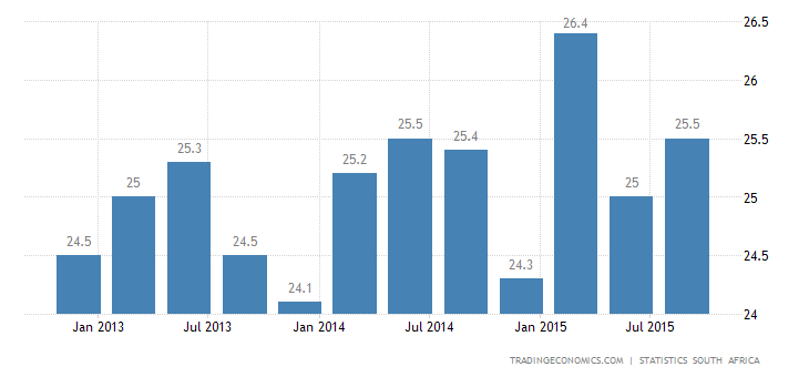 South Africa Unemployment Rises in Q3