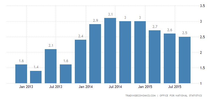 UK GDP Annual Growth at 2-Year Low