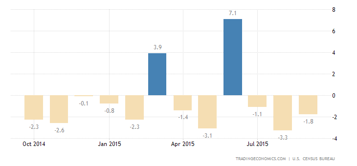US Durable Goods Orders Drop for 2nd Month