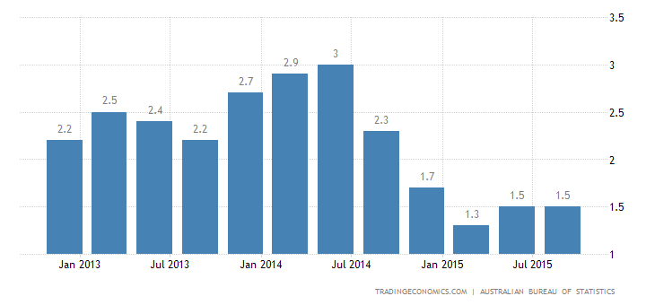 Australia Inflation Rate Steady at 1.5% in Q3