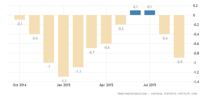 Spanish Deflation Eases in October