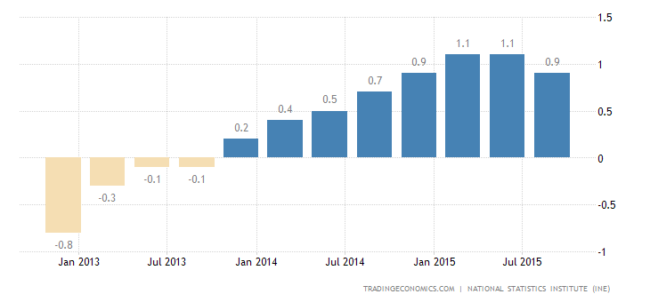 Spanish GDP Growth Slows to 0.8% in Q3