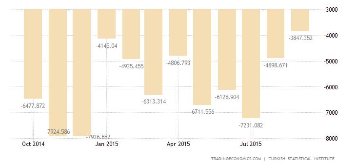 Turkey Trade Deficit Narrows in September