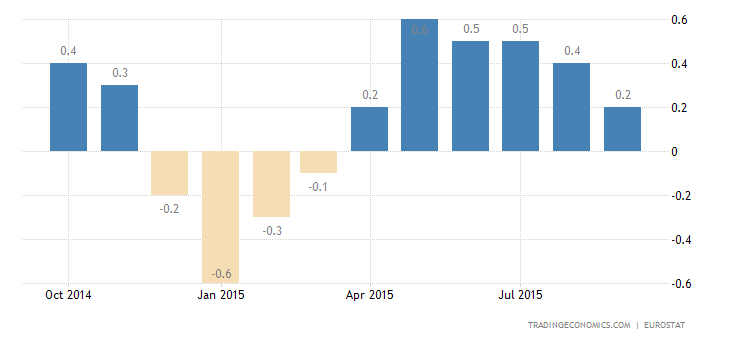 Euro Area Inflation Rate at 0%
