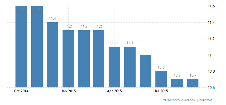 Euro Area Jobless Rate Lowest Since January 2012