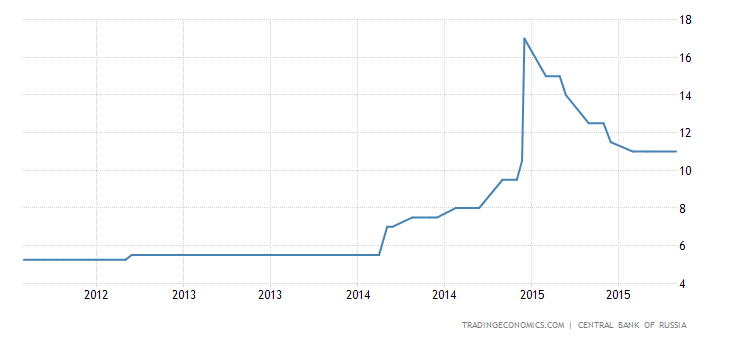 Russia Holds Key Rate at 11%