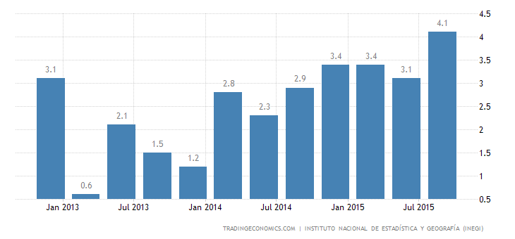 Mexico GDP Up 2.4% YoY in Q3