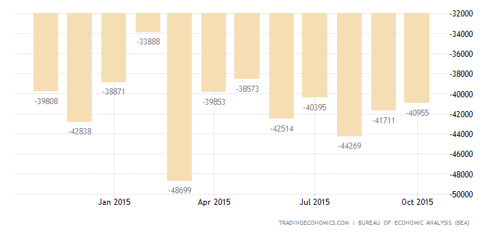 US Trade Deficit at 7-Month Low