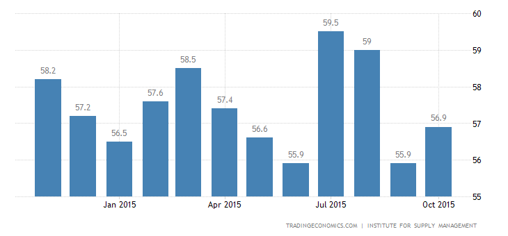 US ISM Non-Manufacturing PMI at 3-Month High