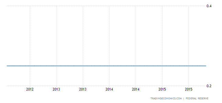 Fed December Rate Hike Still Possible
