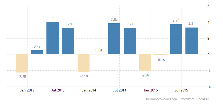 Indonesia Economy Slows to 3.21% QoQ in Q3