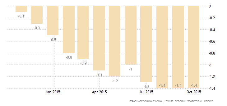 Swiss Inflation Rate Steady at -1.4% For The Third Month