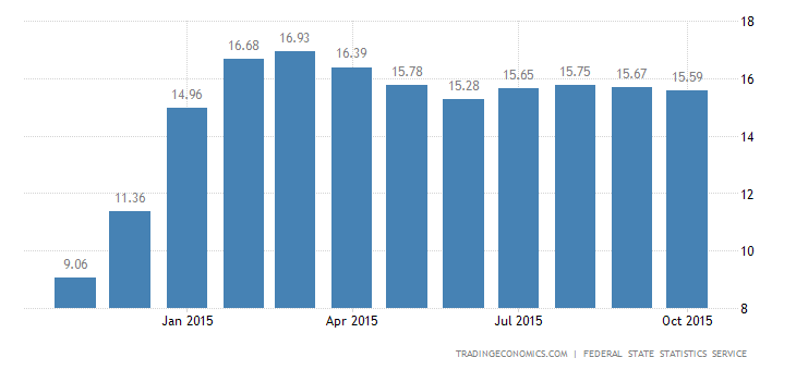 Inflation in Russia Eases to 15.6% in October