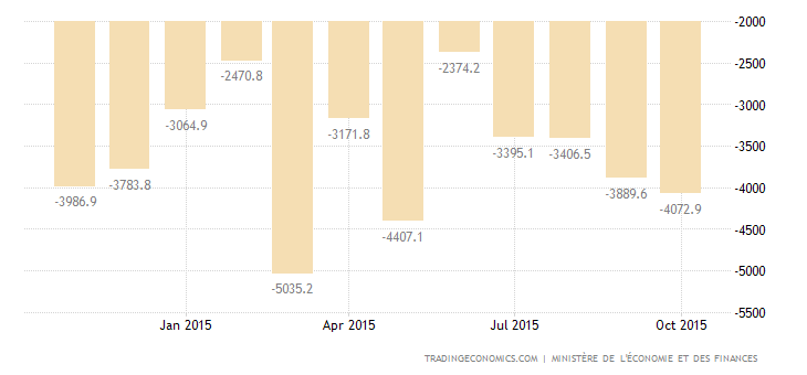 French Trade Deficit Widens in September
