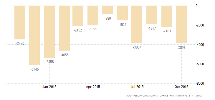 UK Trade Deficit Narrows in September