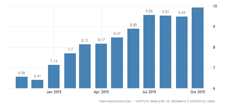 Brazil Inflation Rate Accelerates to 12-Year High