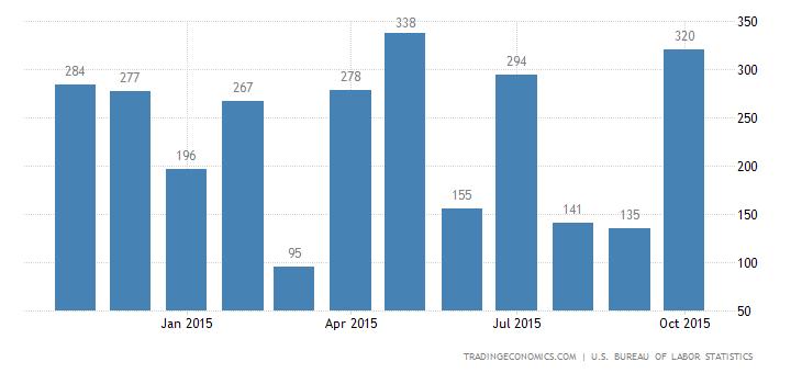 US Economy Adds 271K Jobs in October