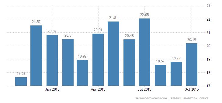 Germany Trade Surplus Widens in September