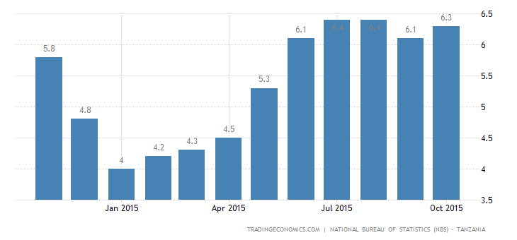 Tanzania Inflation Rate Edges Up to 6.3% in October