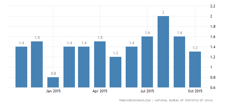China Inflation Rate Eases Further in October