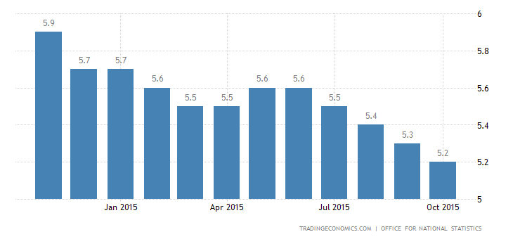 UK Unemployment Rate Down to 5.3%
