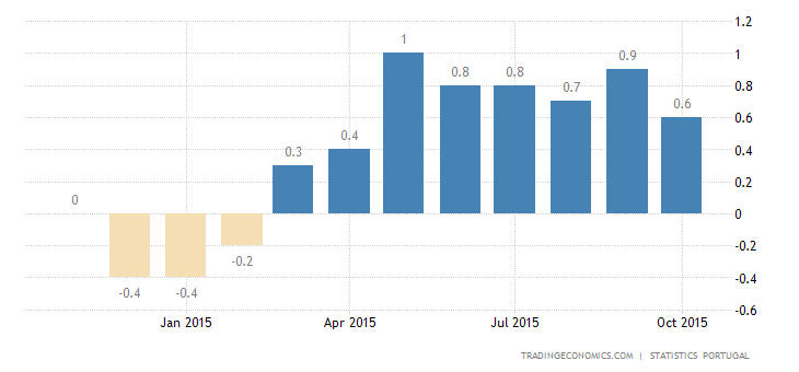 Portuguese Inflation Rate Drops to 0.6% in October