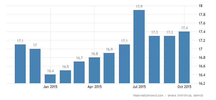 Ghana Inflation Rate Steady at 17.4% in October