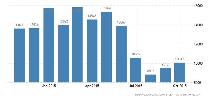 Russia Trade Surplus Narrows in September