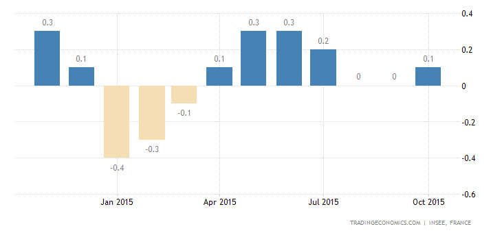 French Inflation Rate Accelerates in October