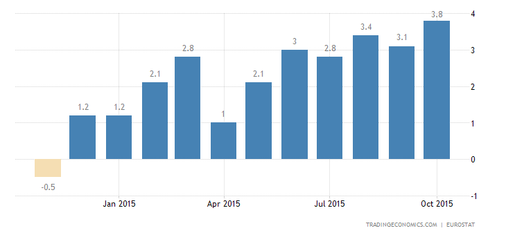 Euro Area Industrial Output Rises 1.7% in September