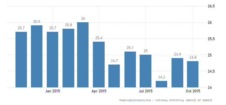 Greek Jobless Rate Drops to Lowest Since May 2012