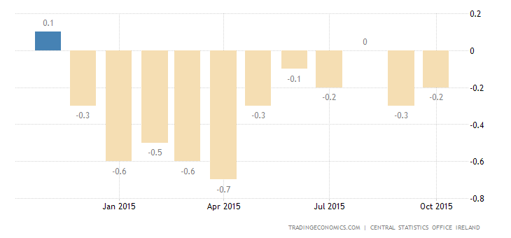 Irish Deflation Eases in October