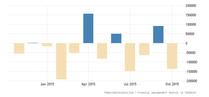 US Budget Deficit Widens in October