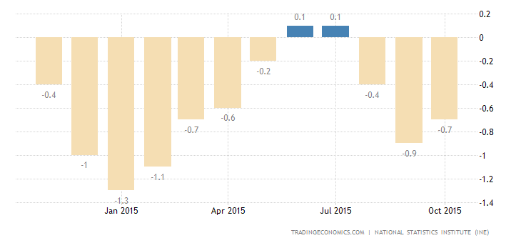 Spain Inflation Rate Confirmed at -0.7%