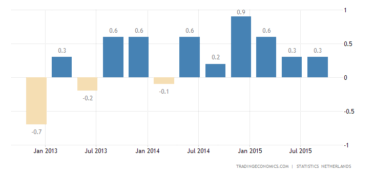 Dutch GDP Grows 0.1% in Q3