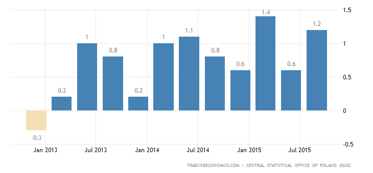 Poland GDP Growth at 0.9%