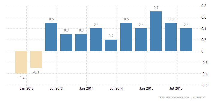 Euro Area GDP Growth Below Expectations