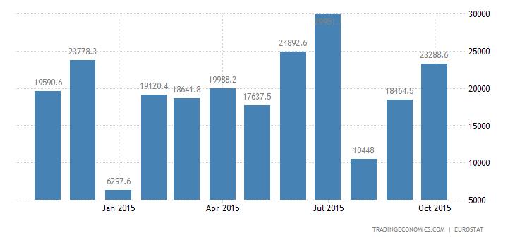 Euro Area Trade Surplus Widens in September