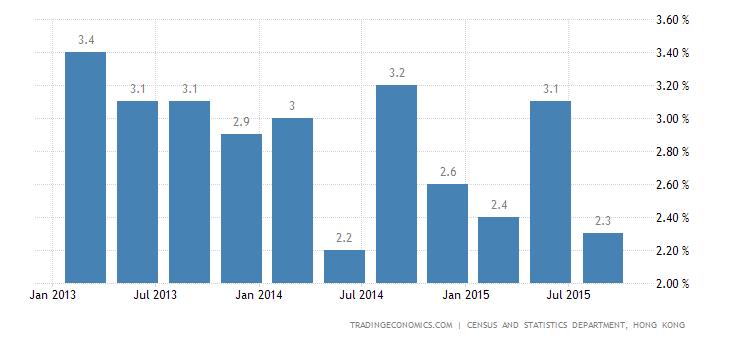 Hong Kong Economy Slows in Q3