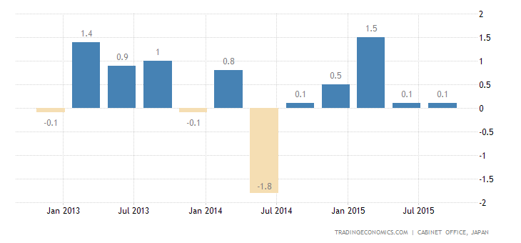 Japan GDP Contracts 0.2% in Q3
