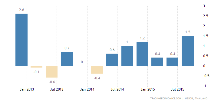 Thai GDP Expands 1.0% QoQ in Q3