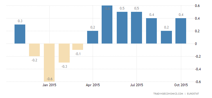 Euro Area Inflation Rate Slightly Higher than Expected