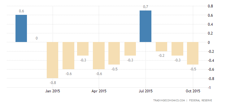 US Industrial Production Falls 0.2% in October