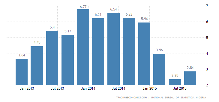 Nigeria GDP Growth Accelerates Slightly in Q3