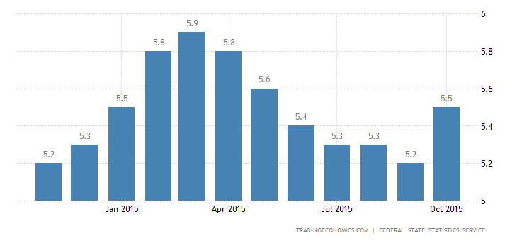 Russia Unemployment Rate at 5-Month High