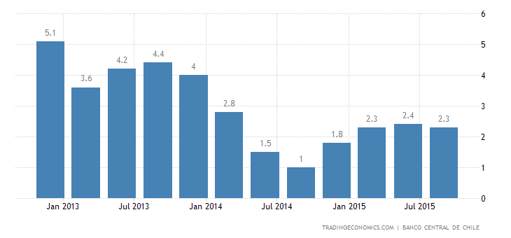 Chile GDP Growth Beats Forecasts