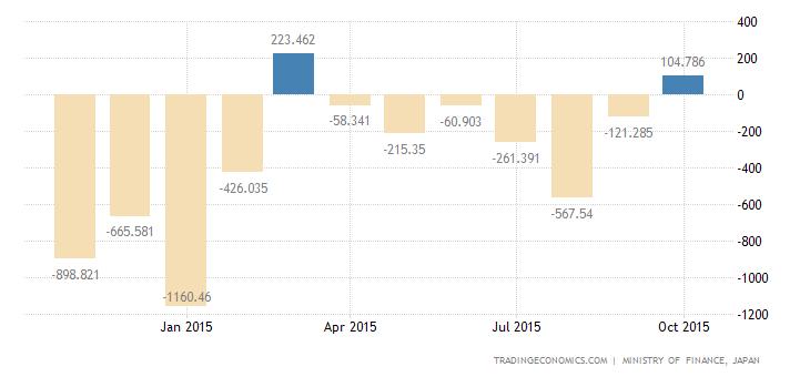 Japan Trade Balance Swings to Surplus