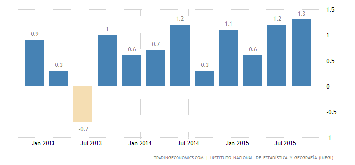 Mexico GDP Growth At 2-Year High
